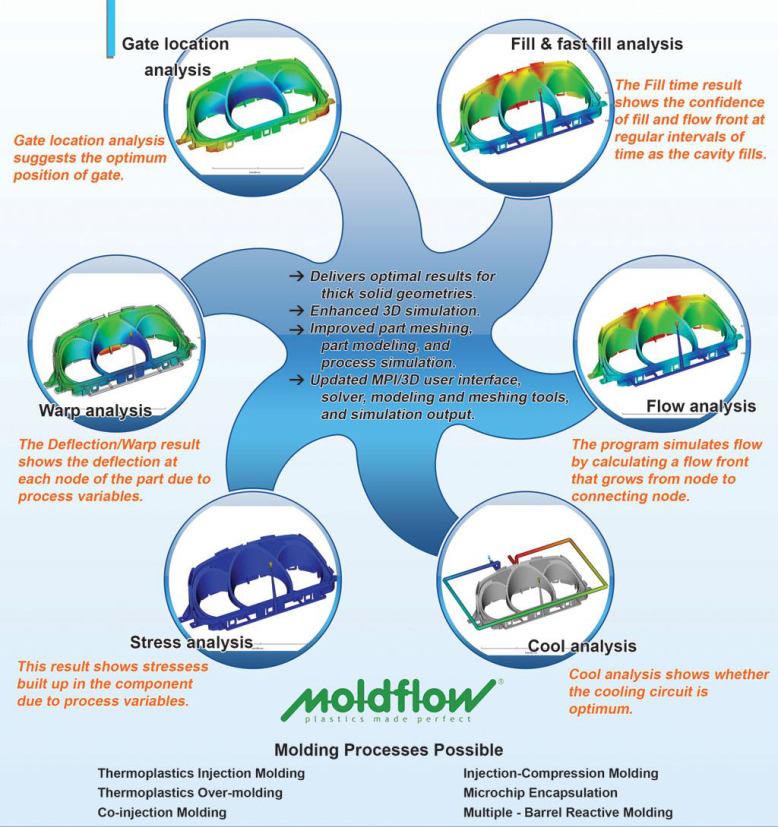 Moldflow Analysis - Best Service Provider in Bangalore